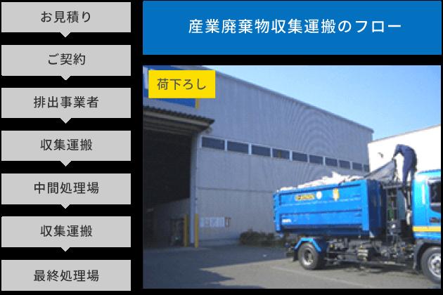 【産業廃棄物収集運搬のフロー】お見積り▶ご契約▶排出事業者▶収集運搬▶中間処理場▶収集運搬▶最終処理場